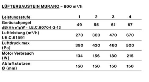 FAL_motor_perf_luefterbaustein-murano