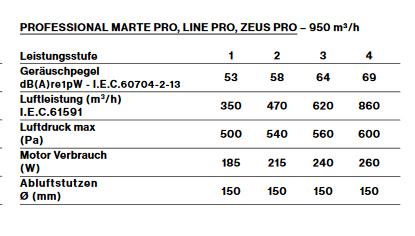 FAL_motor_perf_marte-line-pro-zeus-pro
