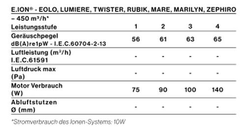 FAL_motor_perf_lumiere-twister-rubik-mare-marilyn-zephiro-eolo